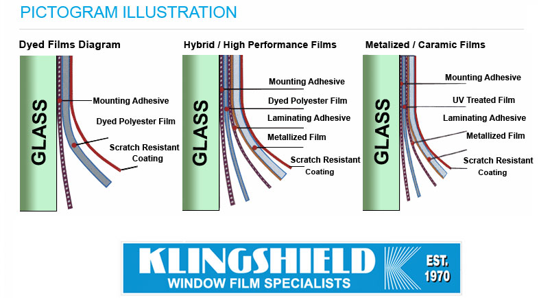 Pictogram of Klingshield Window Films